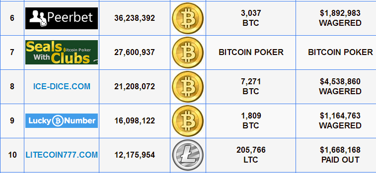 FireShot Screen Capture #602 - 'Crypto Betting Index « DICELITECO_IN PASSES 3,000,000 BETS!' - cryptobettingindex_com
